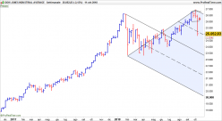 DOW JONES INDUSTRIAL AVERAGE - Hebdomadaire