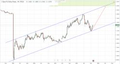 EUR/CHF - Weekly