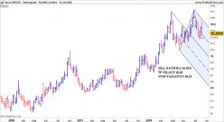 EUR/SEK - Weekly