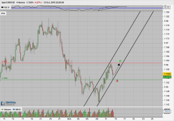 EUR/USD - 4H