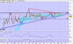 EUR/GBP - Weekly