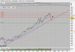 NASDAQ Composite Index - Weekly