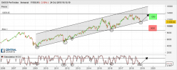 DAX30 Perf Index - Semanal