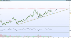 ACCOR - Weekly