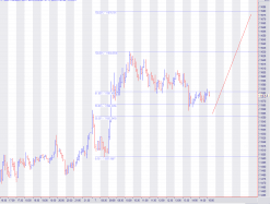 DAX30 Perf Index - 5min.