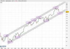 APPLE INC. - Weekly