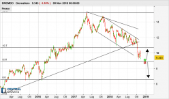 BREMBO - Daily