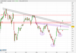 ELIOR GROUP - Daily