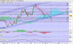 GBP/AUD - Daily
