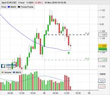 EUR/USD - 1 час
