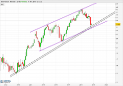 BOUYGUES - Monthly