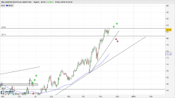 WALGREENS BOOTS ALLIANCE INC. - Daily