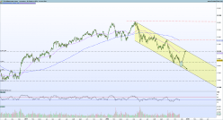 FTSE MIB40 Index - Diario