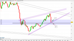 BRENT CRUDE OIL - Monthly
