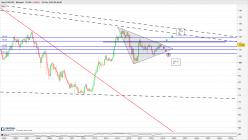 USD/JPY - Monthly