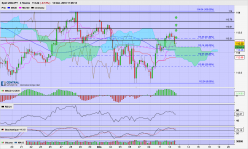 USD/JPY - 4H