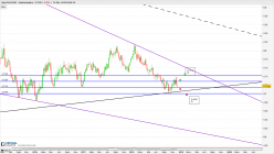AUD/USD - Weekly