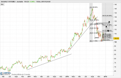 DASSAULT SYSTEMES - Daily