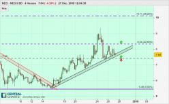 NEO - NEO/USD - 4H