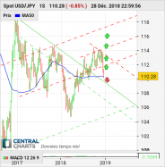 USD/JPY - Weekly