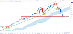 NASDAQ Composite Index - Wöchentlich