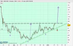 NEO - NEO/USD - 8H