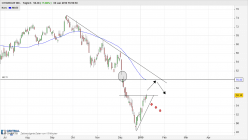 CITIGROUP INC. - Daily