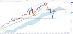 NASDAQ Composite Index - Hebdomadaire