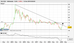 VALSOIA - Weekly