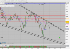 CAD/CHF - Daily