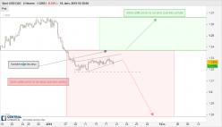 USD/CAD - 4H