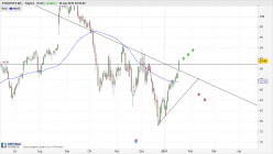 SYNOPSYS INC. - Daily