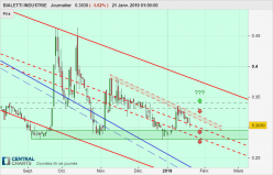 BIALETTI INDUSTRIE - Daily