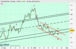 EUR/CAD - 8H