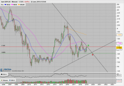GBP/CAD - Monthly
