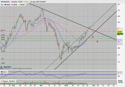 NASDAQ INC. - 4H