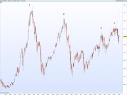 CAC40 Index - Monthly
