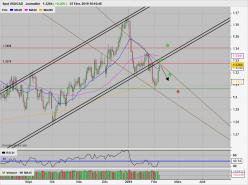 USD/CAD - Daily