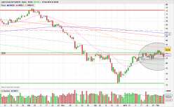 WTI CRUDE OIL - Weekly