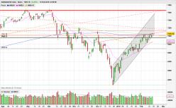 NASDAQ100 Index - Daily