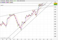 CAC40 Index - 5min.