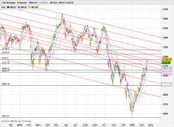 CAC40 Index - 4H