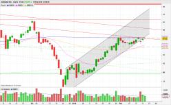 NASDAQ COMPOSITE INDEX - Semanal