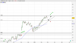 STARBUCKS CORP. - Journalier