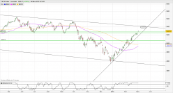 CAC40 Index - Daily