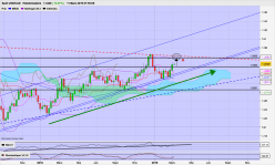 USD/CAD - Weekly