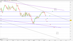 ADT INC. - Daily