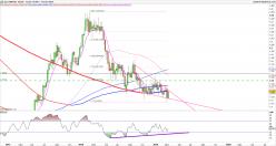 EUR/USD - Weekly