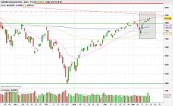 NASDAQ COMPOSITE INDEX - Diario