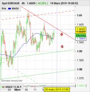 EUR/AUD - 4H
